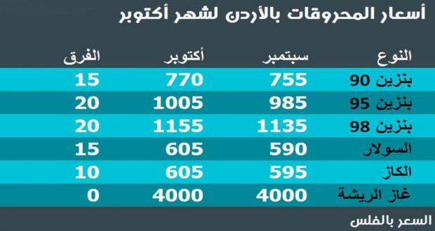 اسعار البنزين في الاردن شهر اكتوبر 2019