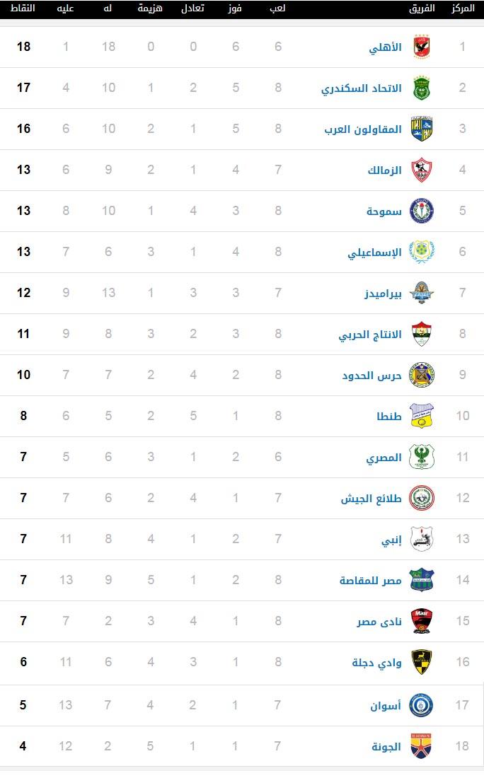 جدول ترتيب الدوري الممتاز