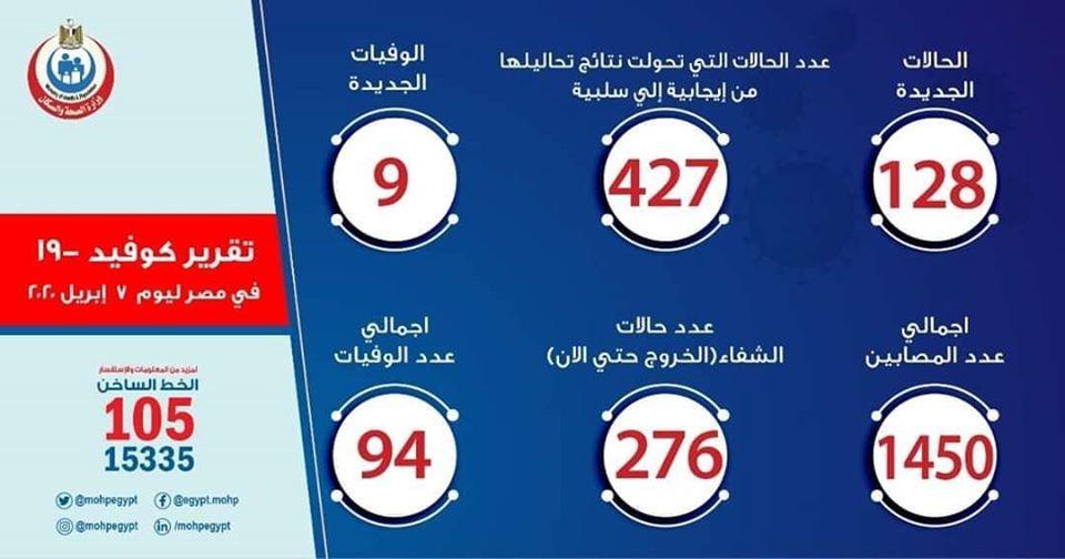 حالات الاصابة من فيروس كورونا في مصر اليوم