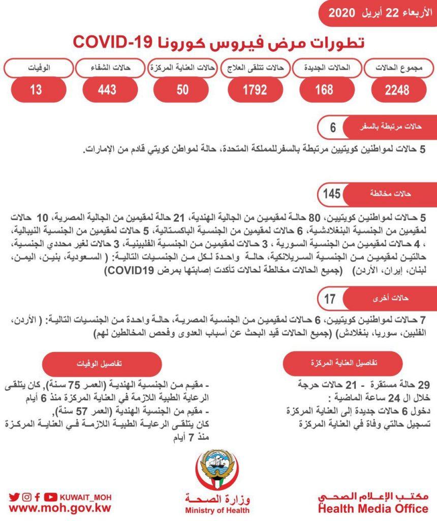 حالات فيروس كورونا في الكويت اليوم 22-4-2020