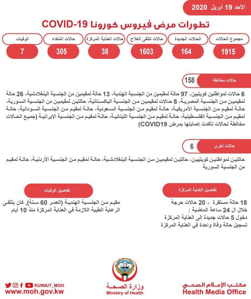 حالات فيروس كورونا في الكويت بتاريخ 19-4-2020