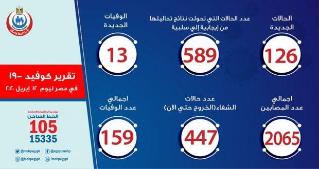 حالات فيروس كورونا في مصر اليوم 12-4-2020