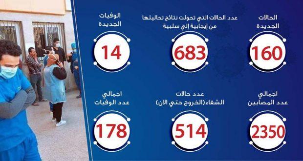 حالات فيروس كورونا في مصر اليوم 14-4-2020