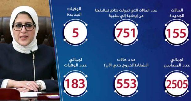 حالات فيروس كورونا في مصر اليوم 15-4-2020