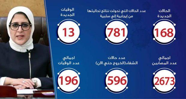 حالات فيروس كورونا في مصر اليوم 16-4-2020