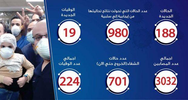 حالات فيروس كورونا في مصر اليوم 18-4-2020