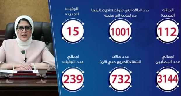 حالات فيروس كورونا في مصر اليوم 19-4-2020