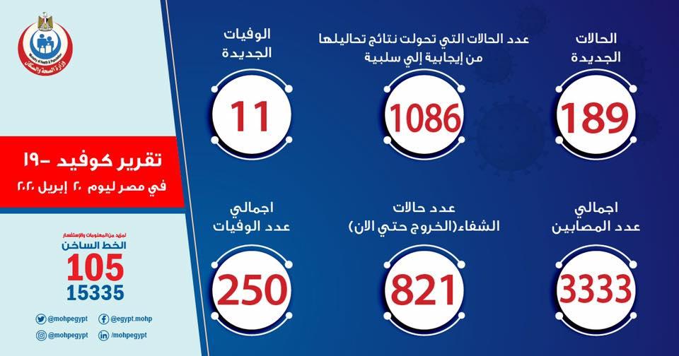 حالات فيروس كورونا في مصر اليوم 20-4-2020