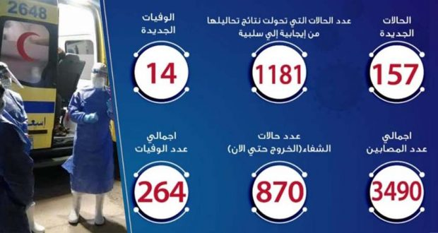 حالات فيروس كورونا في مصر اليوم