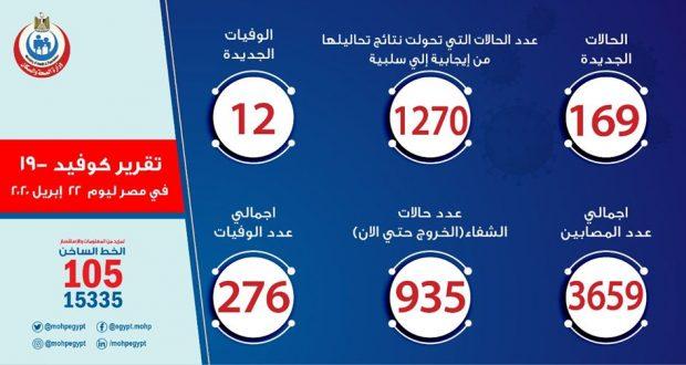 حالات فيروس كورونا في مصر اليوم 22-4-2020