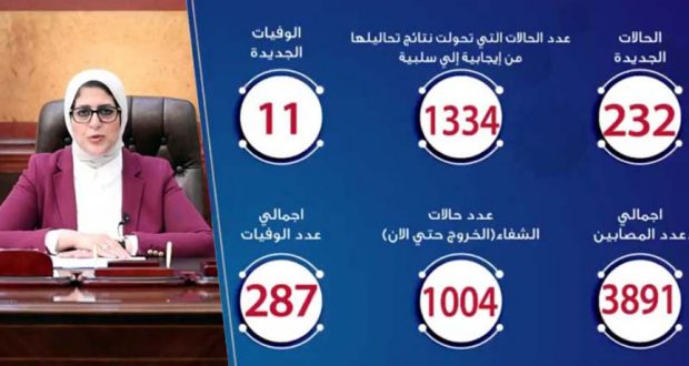 حالات فيروس كورونا في مصر اليوم 23-4-2020