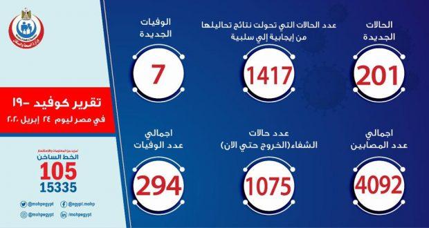حالات فيروس كورونا في مصر اليوم 24-4-2020