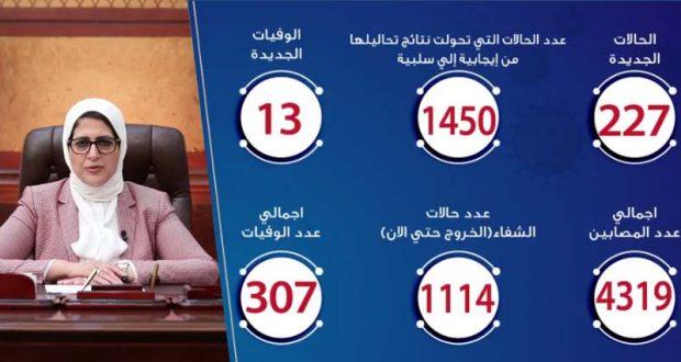 حالات فيروس كورونا في مصر اليوم 25-4-2020