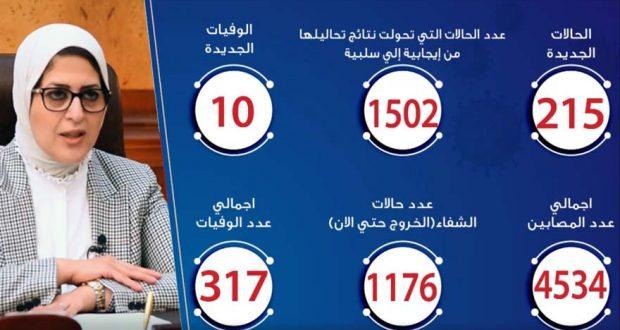 حالات فيروس كورونا في مصر اليوم 26-4-2020