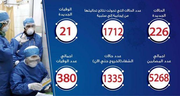 حالات فيروس كورونا في مصر اليوم 29-4-2020