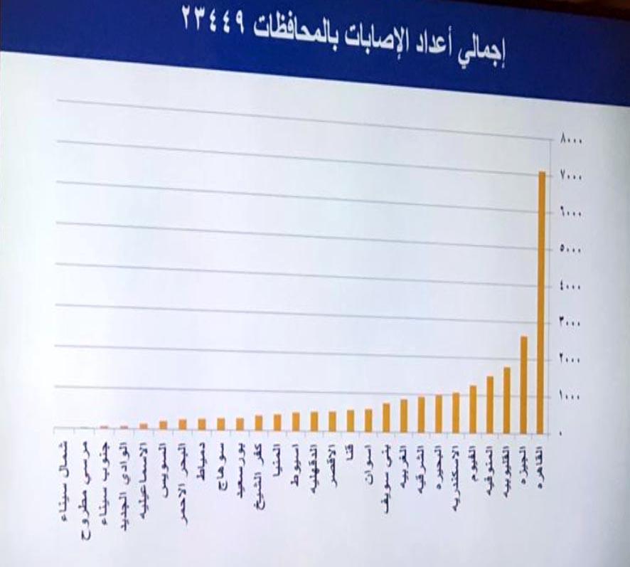 توزيع عدد إصابات فيروس كورونا في محافظات مصر