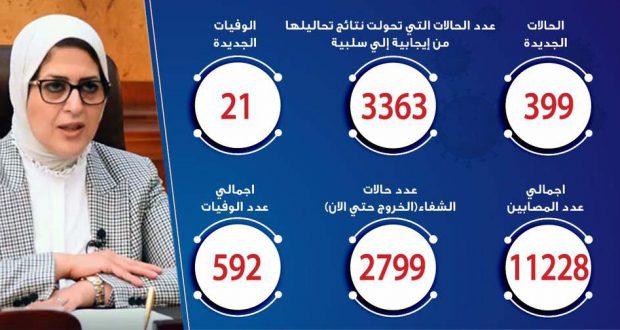 حالات فيروس كورونا في مصر اليوم 15-5-2020