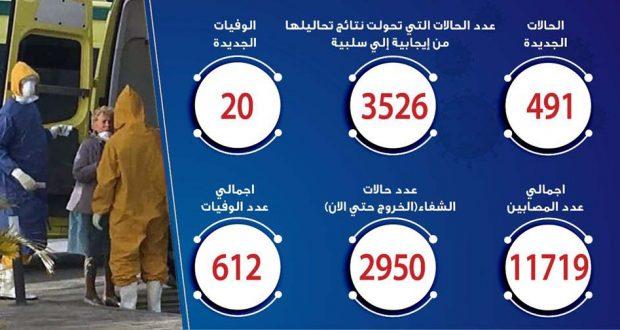 حالات فيروس كورونا في مصر اليوم 16-5-2020