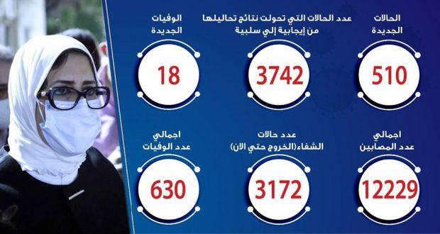حالات فيروس كورونا في مصر اليوم 17-5-2020