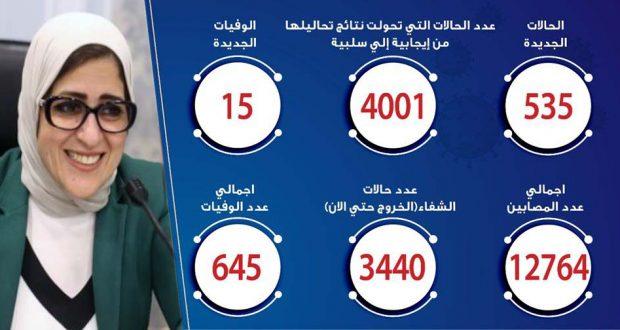 حالات فيروس كورونا في مصر اليوم 18-5-2020