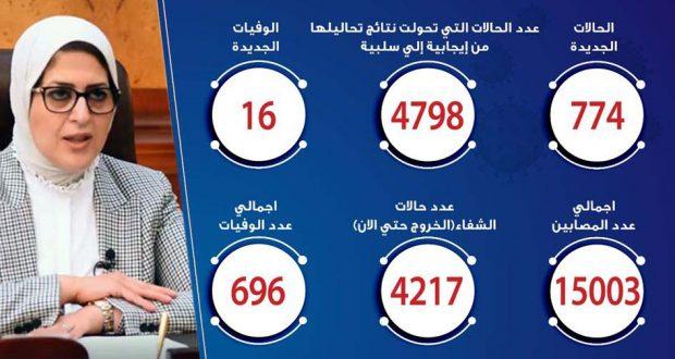 حالات فيروس كورونا في مصر اليوم 21-5-2020