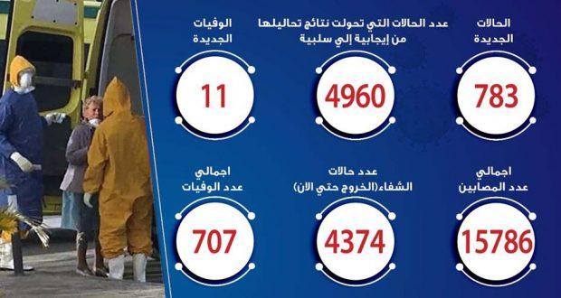 حالات فيروس كورونا في مصر اليوم 22-5-2020