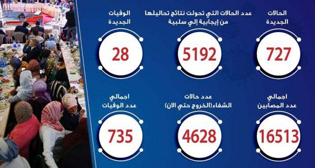 حالات فيروس كورونا في مصر اليوم 23-5-2020
