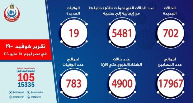 حالات فيروس كورونا في مصر اليوم 25-5-2020