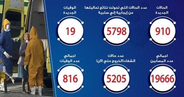 حالات فيروس كورونا في مصر اليوم 27-5-2020