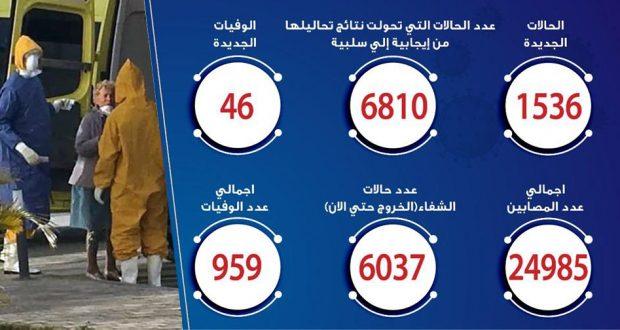 حالات فيروس كورونا في مصر اليوم 31-5-2020