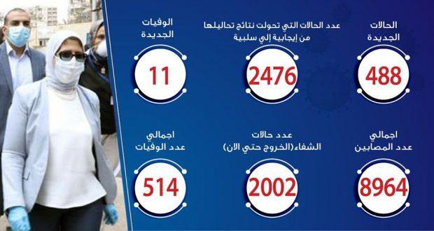 حالات فيروس كورونا في مصر اليوم 9-5-2020
