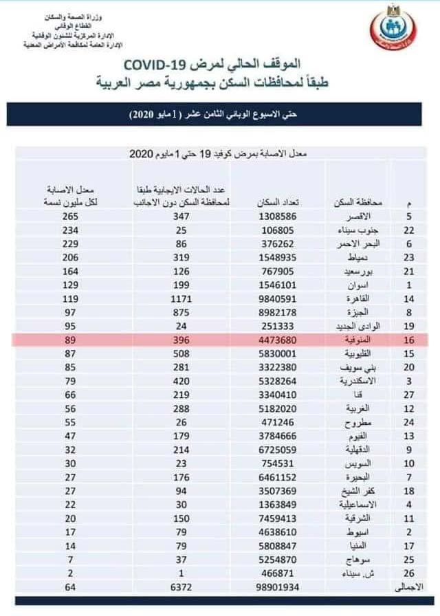 فيروس كورونا في مصر 1-5-2020
