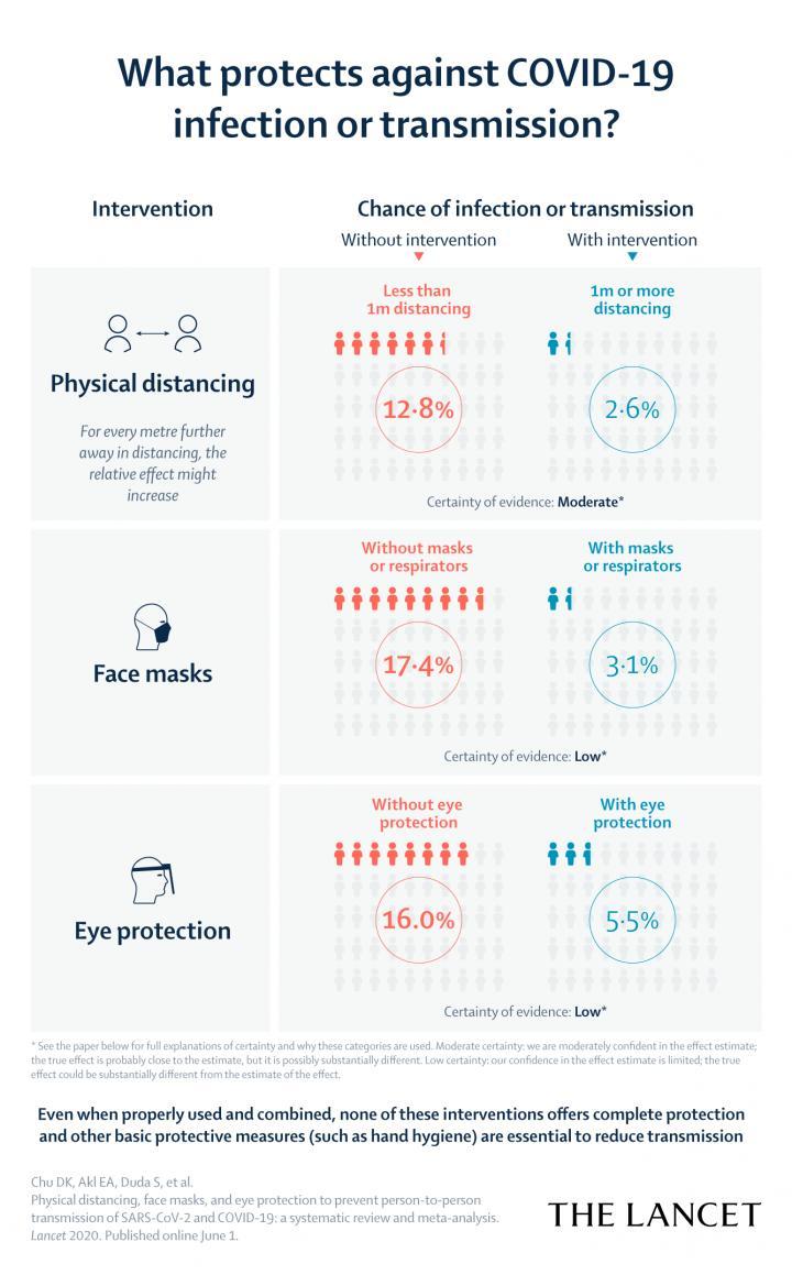 الإصابة بفيروس كورونا من خلال العين