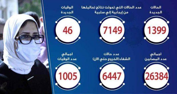 حالات فيروس كورونا في مصر اليوم 01-6-2020