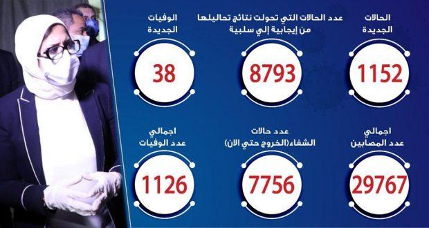 حالات فيروس كورونا في مصر اليوم 04-6-2020