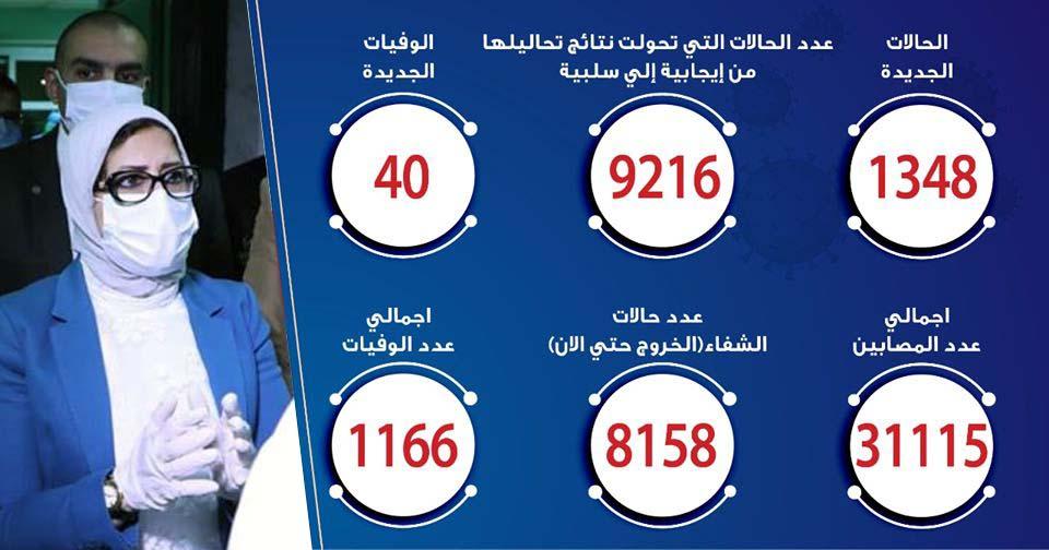 حالات فيروس كورونا في مصر اليوم 05-6-2020