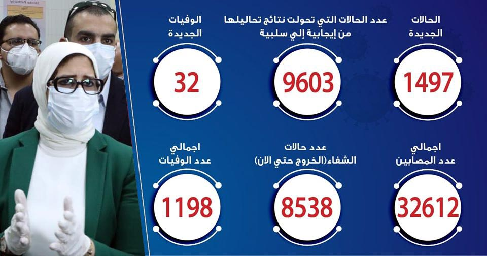 حالات فيروس كورونا في مصر اليوم 06-6-2020