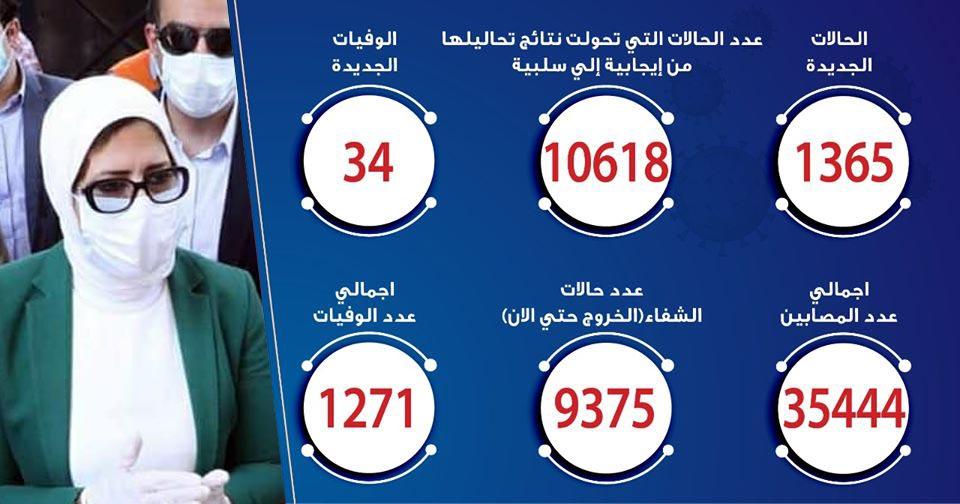حالات فيروس كورونا في مصر اليوم 08-6-2020