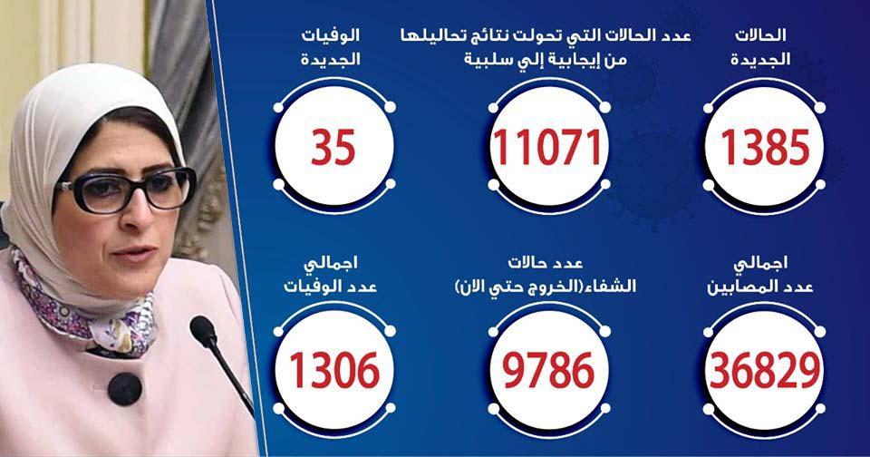 حالات فيروس كورونا في مصر اليوم 09-6-2020