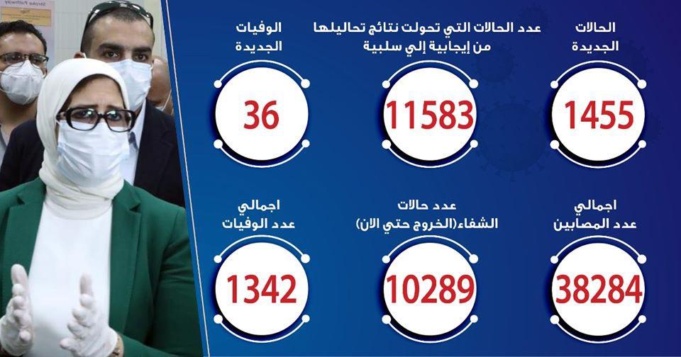 حالات فيروس كورونا في مصر اليوم 10-6-2020