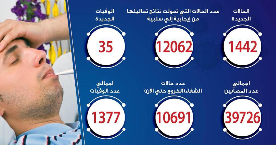 حالات فيروس كورونا في مصر اليوم 11-6-2020