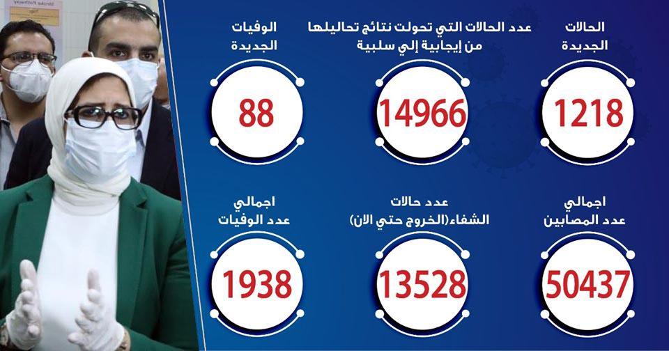 حالات فيروس كورونا في مصر اليوم 18-6-2020