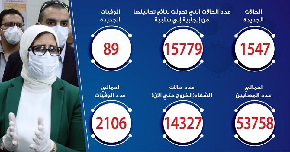 حالات فيروس كورونا في مصر اليوم 20-6-2020