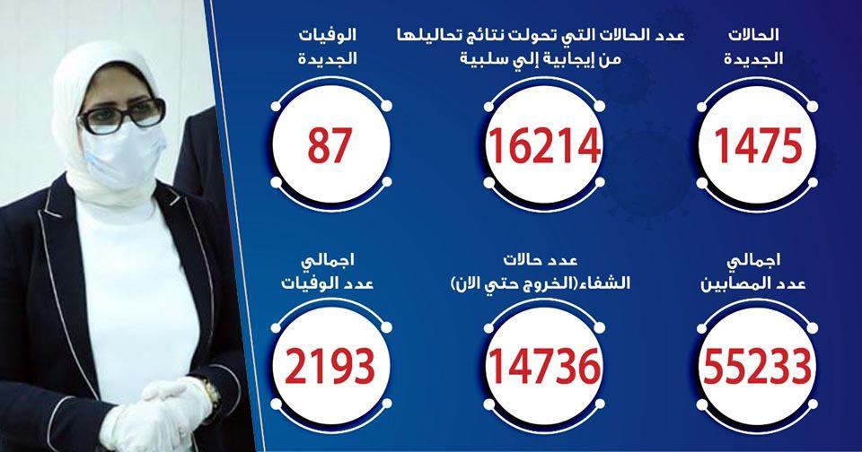 حالات فيروس كورونا في مصر اليوم 21-6-2020