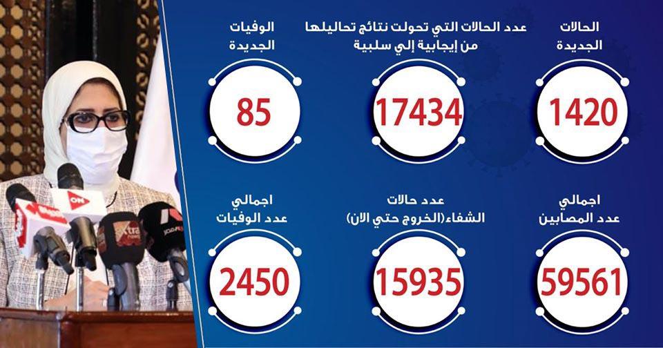 حالات فيروس كورونا في مصر اليوم 24-6-2020