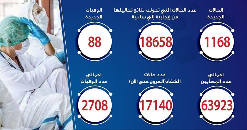 حالات فيروس كورونا في مصر اليوم 27-6-2020