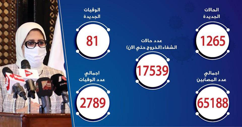 حالات فيروس كورونا في مصر اليوم 28-6-2020