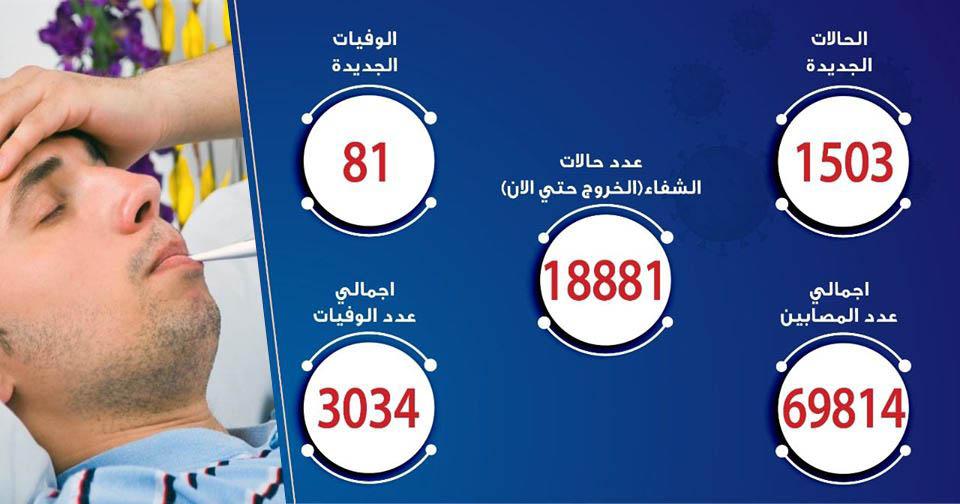حالات فيروس كورونا في مصر اليوم 01-7-2020