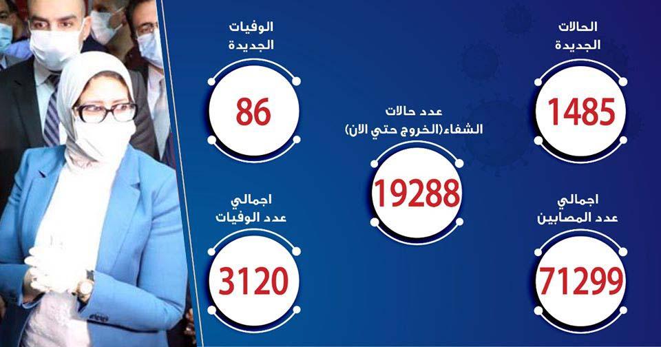 حالات فيروس كورونا في مصر اليوم 02-7-2020