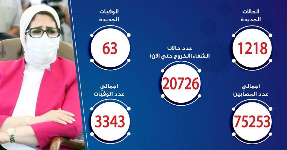 حالات فيروس كورونا في مصر اليوم 05-7-2020